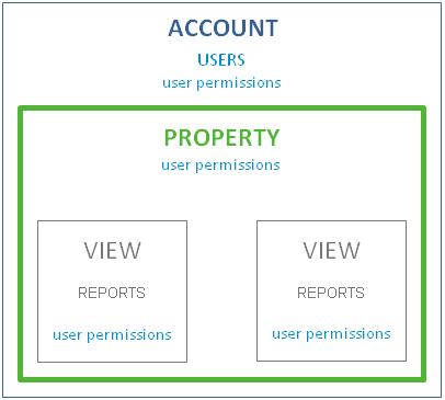Google Analytics Account Structure [via support.google.com]