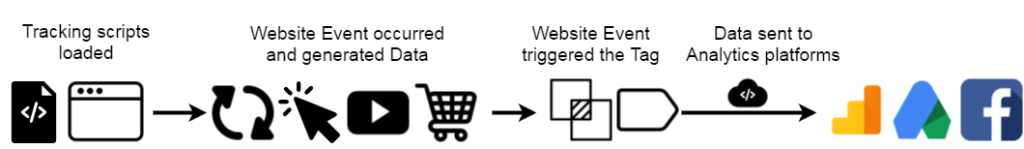 analytics-process-gtm