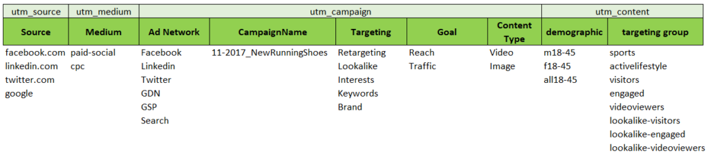 Why Campaign Tagging & Naming are Important and How To Do It Right