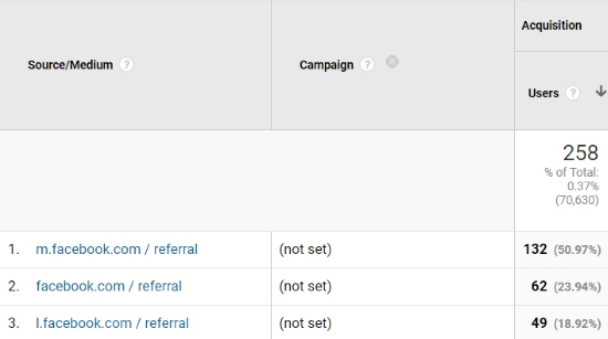 How to track Facebook ads and promoted posts with Google